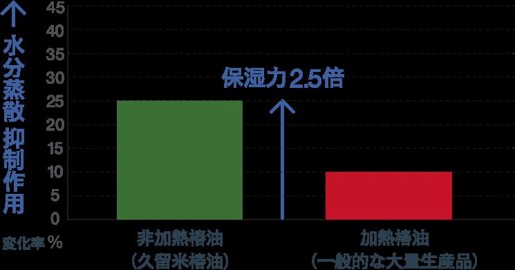 生の椿油と加熱椿油との比較による水分蒸散抑制作用のグラフ