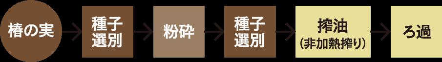 ■非加熱椿油(久留米椿油)の説明図