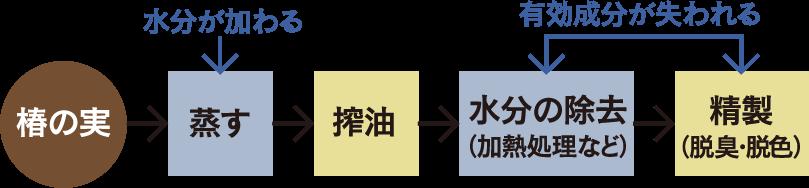 ■加熱椿油(一般的な大量生産品)の説明図